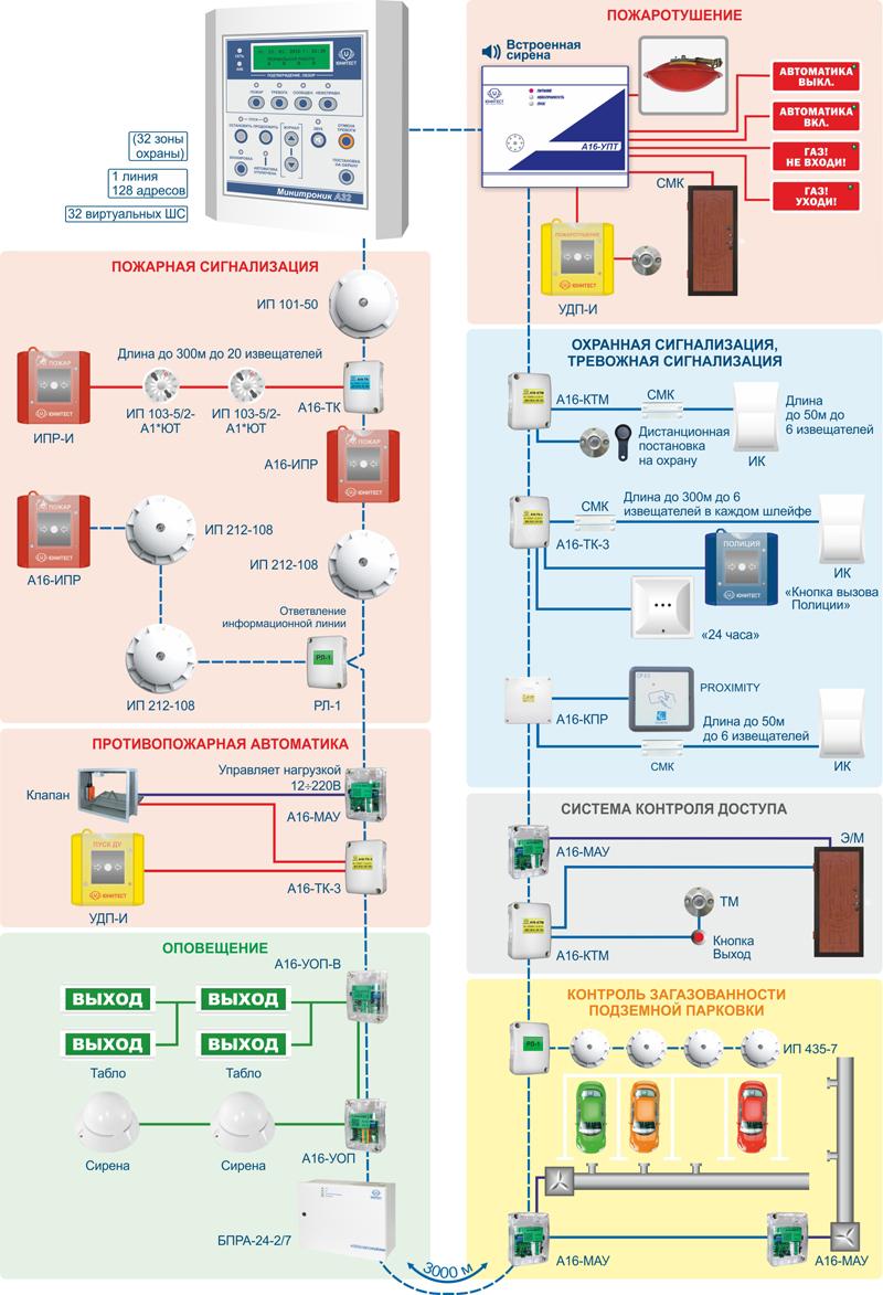 Структурная схема подключения адресных устройств