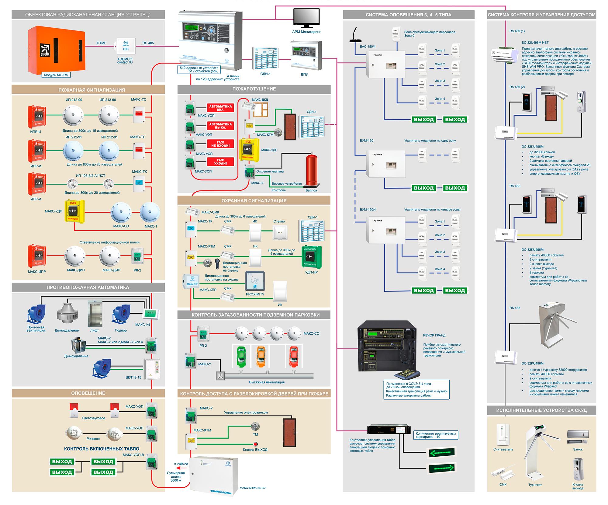 Системная интеграция оборудования Юнитест Юнитроник 496М